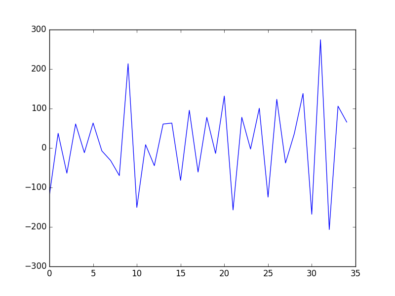 Manually-Differenced-Shampoo-Sales-Dataset.png
